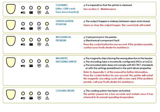 How To Interpret Evolis Warning Lights Transtech Systems